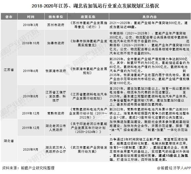 2018-2020年江苏、湖北省加氢站行业重点发展规划汇总情况