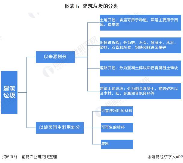 图表1:建筑垃圾的分类