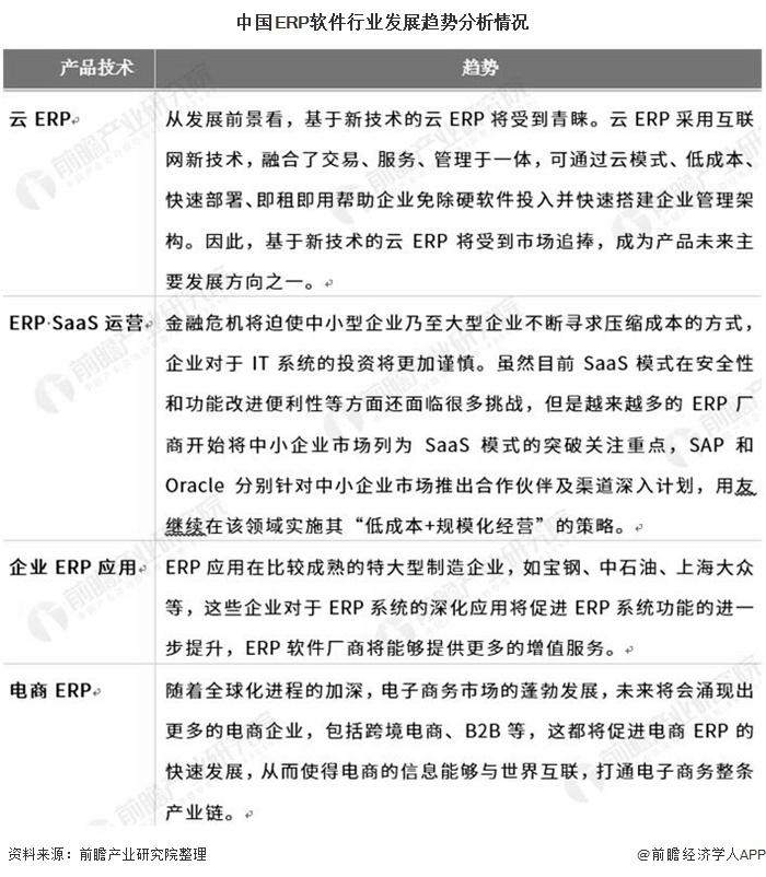 中国ERP软件行业发展趋势分析情况