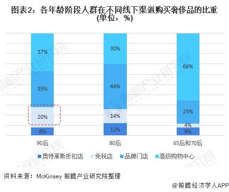图表2:各年龄阶段人群在不同线下渠道购买奢侈品的比重(单位:%)