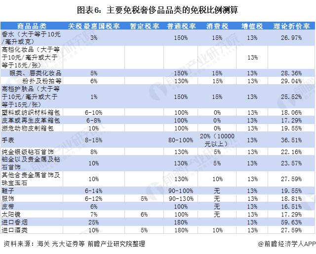 图表6:主要免税奢侈品品类的免税比例测算