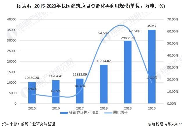 图表4:2015-2020年我国建筑垃圾资源化再利用规模(单位:万吨,%)