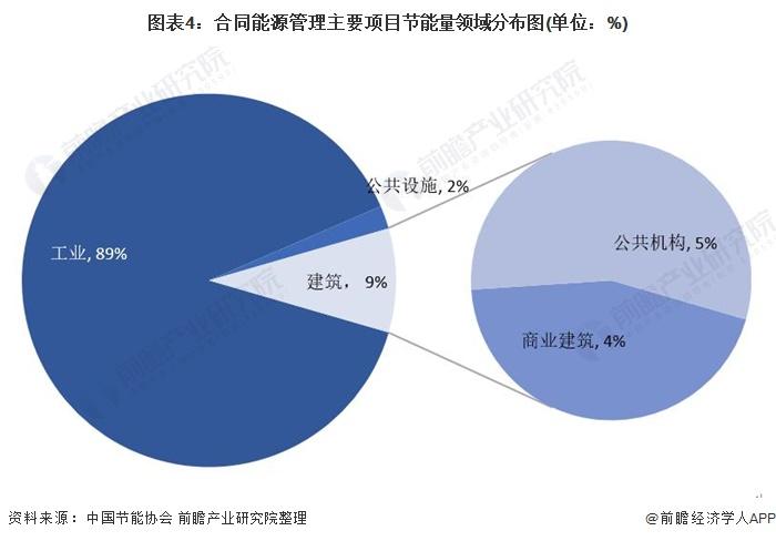 图表4:合同能源管理主要项目节能量领域分布图(单位:%)
