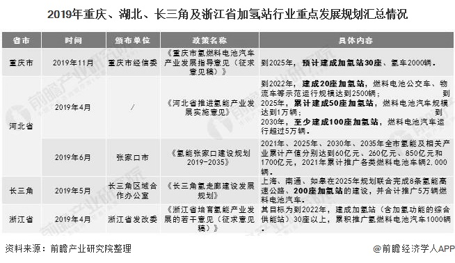 2019年重庆、湖北、长三角及浙江省加氢站行业重点发展规划汇总情况