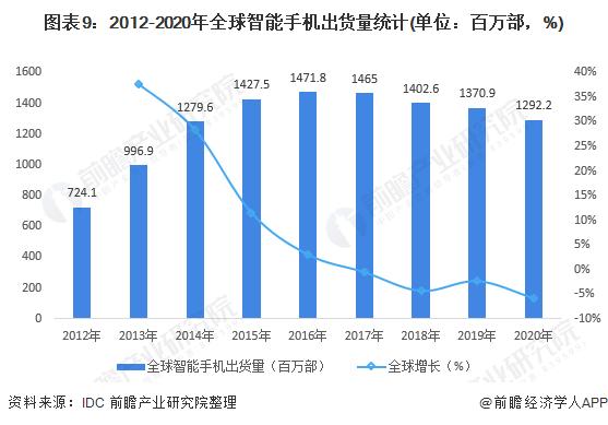 图表9:2012-2020年全球智能手机出货量统计(单位:百万部,%)