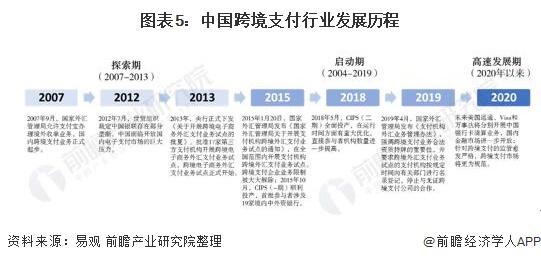 图表5:中国跨境支付行业发展历程