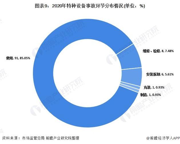 图表9:2020年特种设备事故环节分布情况(单位:%)