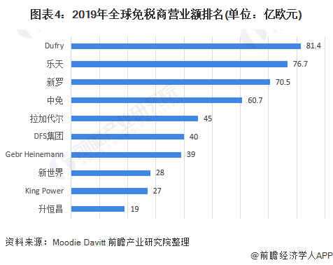 图表4:2019年全球免税商营业额排名(单位:亿欧元)