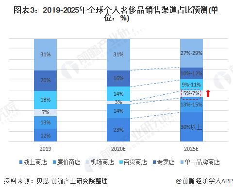 图表3:2019-2025年全球个人奢侈品销售渠道占比预测(单位:%)