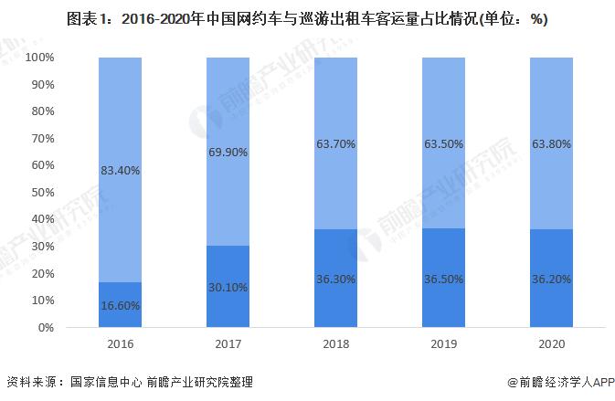 图表1:2016-2020年中国网约车与巡游出租车客运量占比情况(单位:%)