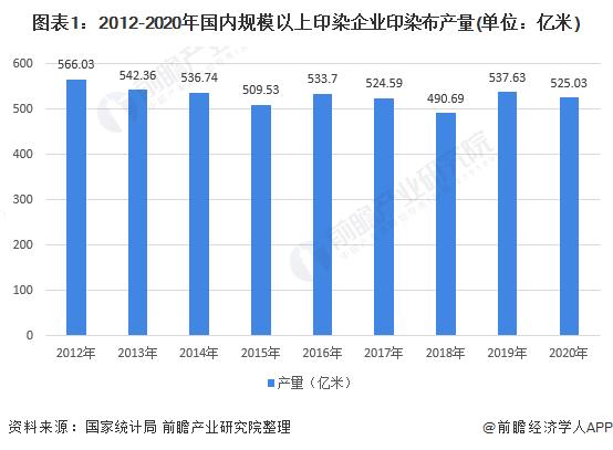 图表1:2012-2020年国内规模以上印染企业印染布产量(单位:亿米)