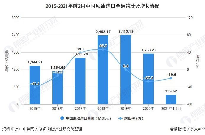 2015-2021年前2月中国原油进口金额统计及增长情况