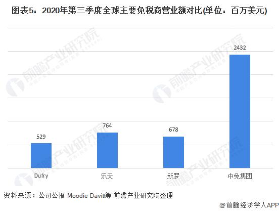 图表5:2020年第三季度全球主要免税商营业额对比(单位:百万美元)