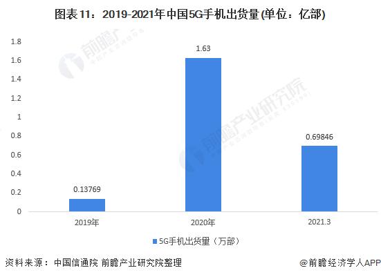 图表11:2019-2021年中国5G手机出货量(单位:亿部)