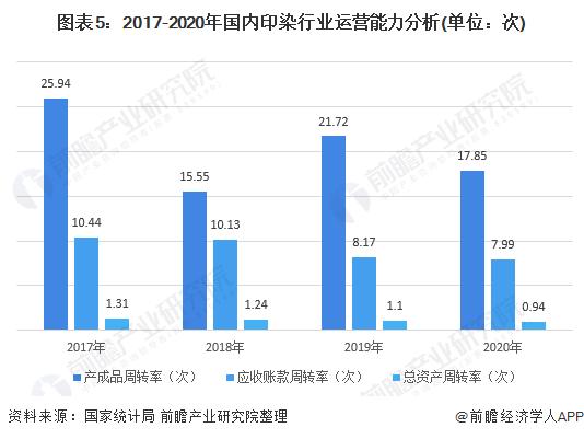 图表5:2017-2020年国内印染行业运营能力分析(单位:次)