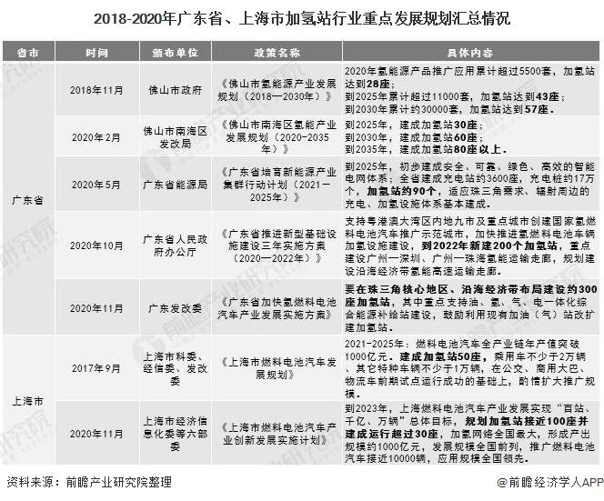 2018-2020年广东省、上海市加氢站行业重点发展规划汇总情况