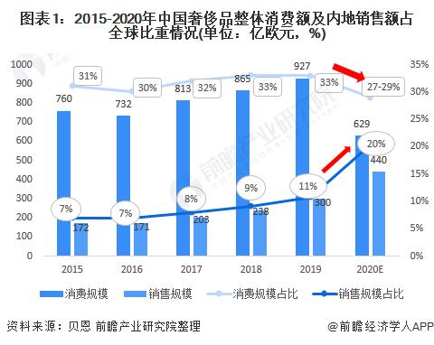 图表1:2015-2020年中国奢侈品整体消费额及内地销售额占全球比重情况(单位:亿欧元,%)