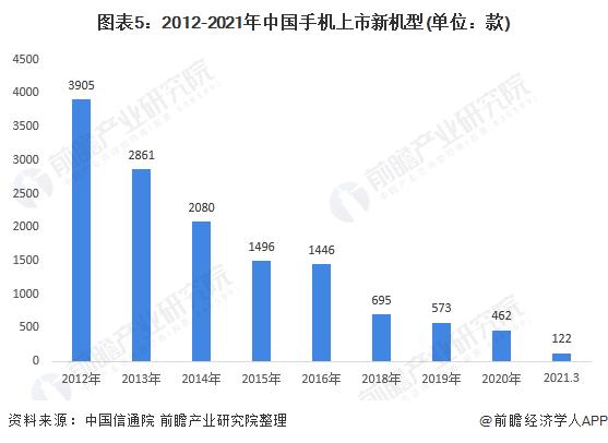 图表5:2012-2021年中国手机上市新机型(单位:款)