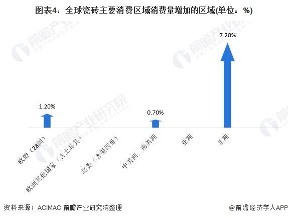 图表4:全球瓷砖主要消费区域消费量增加的区域(单位:%)
