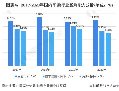 图表4:2017-2020年国内印染行业盈利能力分析(单位:%)
