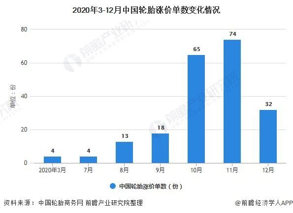 2020年3-12月中国轮胎涨价单数变化情况