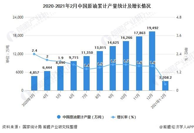 2020-2021年2月中国原油累计产量统计及增长情况