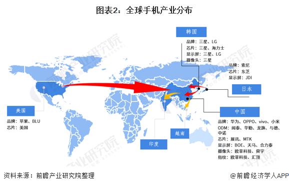 图表2:全球手机产业分布