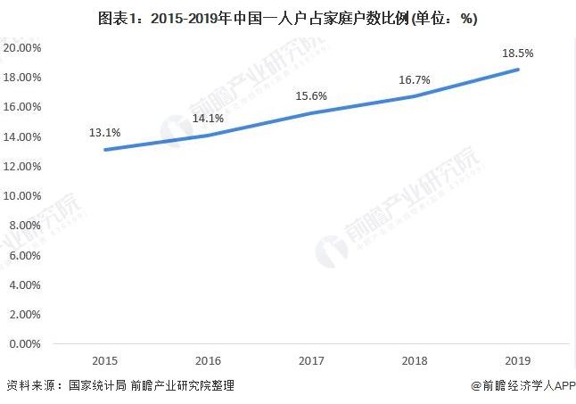 图表1:2015-2019年中国一人户占家庭户数比例(单位:%)