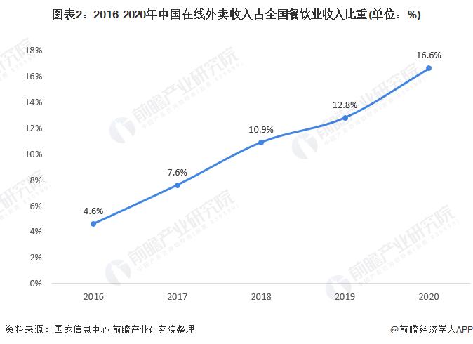 图表2:2016-2020年中国在线外卖收入占全国餐饮业收入比重(单位:%)