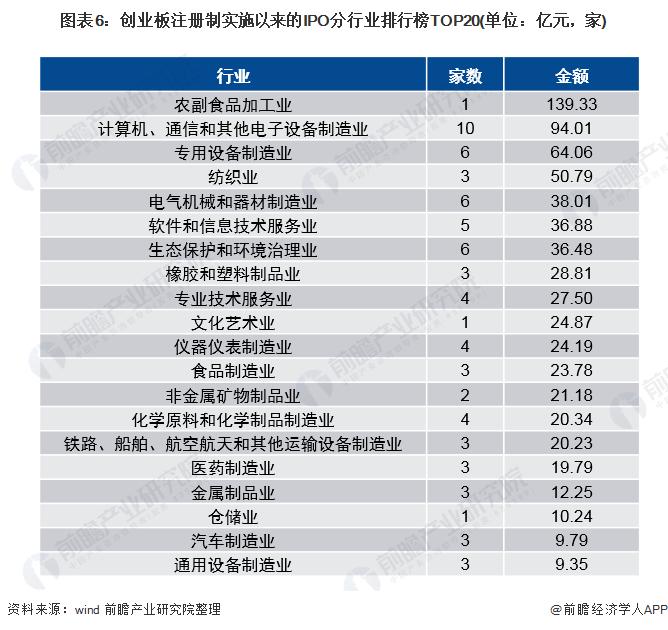 图表6:创业板注册制实施以来的IPO分行业排行榜TOP20(单位:亿元,家)