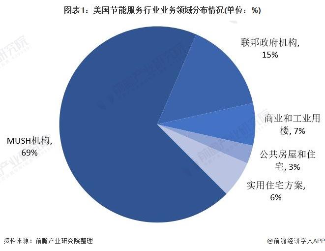 图表1:美国节能服务行业业务领域分布情况(单位:%)