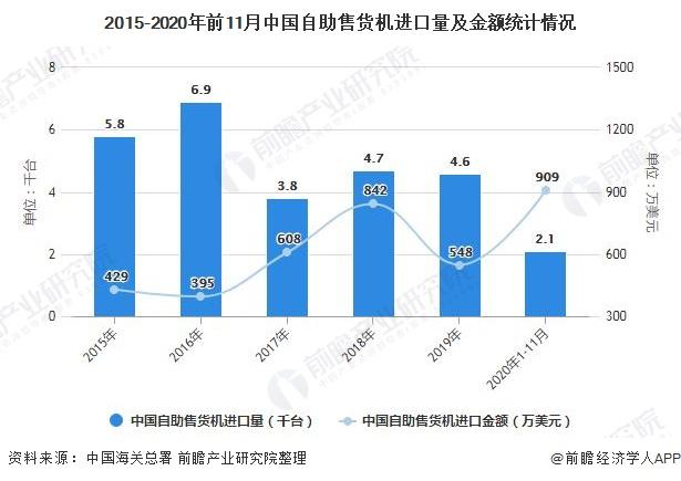 2015-2020年前11月中国自助售货机进口量及金额统计情况