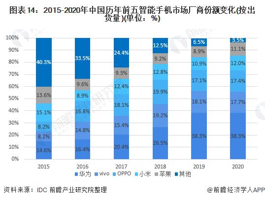 图表14:2015-2020年中国历年前五智能手机市场厂商份额变化(按出货量)(单位:%)