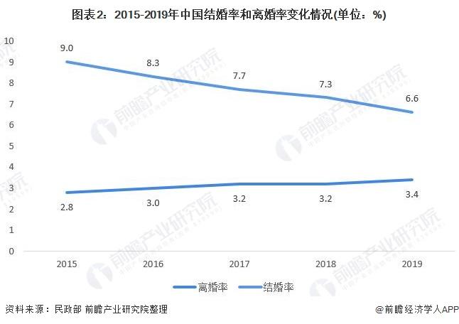 图表2:2015-2019年中国结婚率和离婚率变化情况(单位:%)