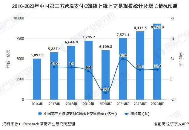 2016-2023年中国第三方跨境支付C端线上线上交易规模统计及增长情况预测