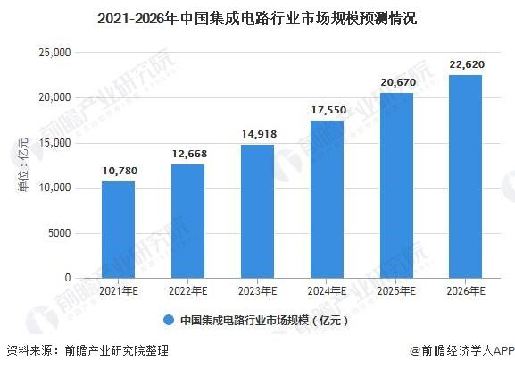 2021-2026年中国集成电路行业市场规模预测情况