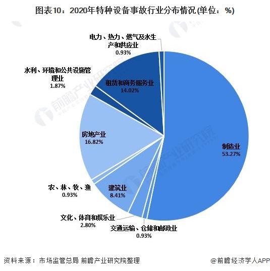 图表10:2020年特种设备事故行业分布情况(单位:%)