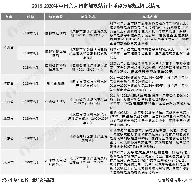 2019-2020年中国六大省市加氢站行业重点发展规划汇总情况
