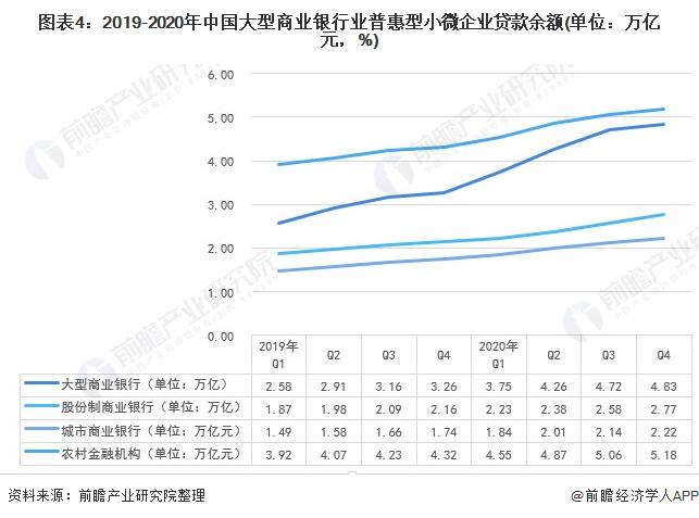 图表4:2019-2020年中国大型商业银行业普惠型小微企业贷款余额(单位:万亿元,%)