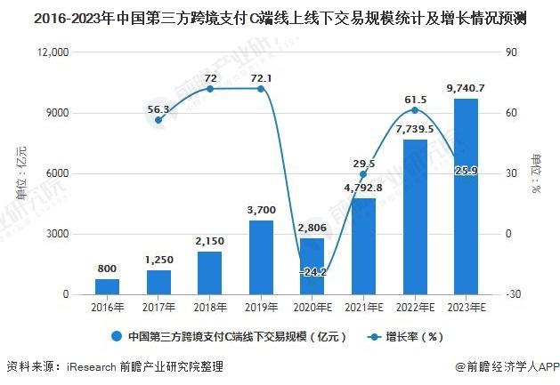 2016-2023年中国第三方跨境支付C端线上线下交易规模统计及增长情况预测