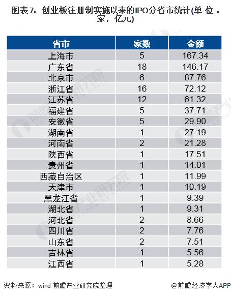 图表7:创业板注册制实施以来的IPO分省市统计(单位:家,亿元)