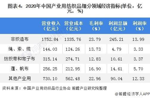图表4:2020年中国产业用纺织品细分领域经济指标(单位:亿元,%)
