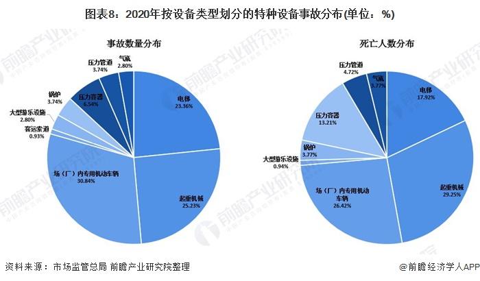 图表8:2020年按设备类型划分的特种设备事故分布(单位:%)