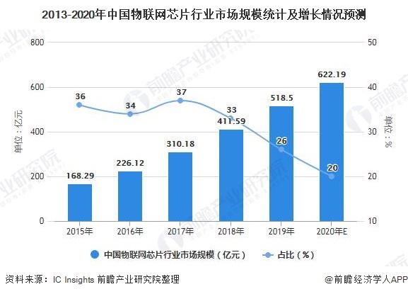 2013-2020年中国物联网芯片行业市场规模统计及增长情况预测