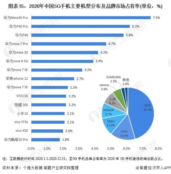 图表15:2020年中国5G手机主要机型分布及品牌市场占有率(单位:%)