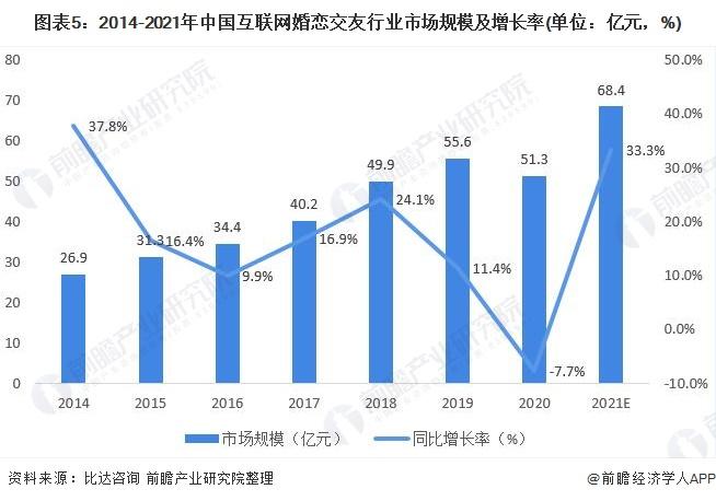 图表5:2014-2021年中国互联网婚恋交友行业市场规模及增长率(单位:亿元,%)