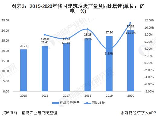 图表3:2015-2020年我国建筑垃圾产量及同比增速(单位:亿吨,%)