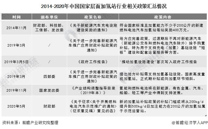 2014-2020年中国国家层面加氢站行业相关政策汇总情况