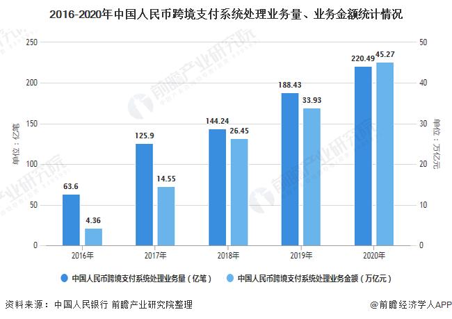 2016-2020年中国人民币跨境支付系统处理业务量、业务金额统计情况