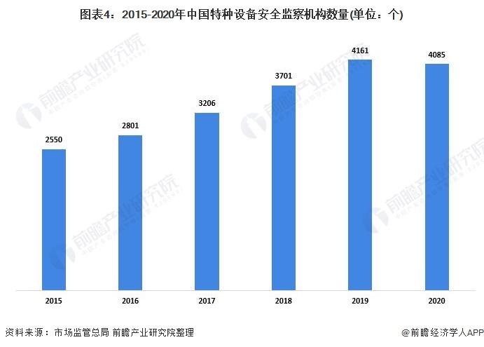 图表4:2015-2020年中国特种设备安全监察机构数量(单位:个)